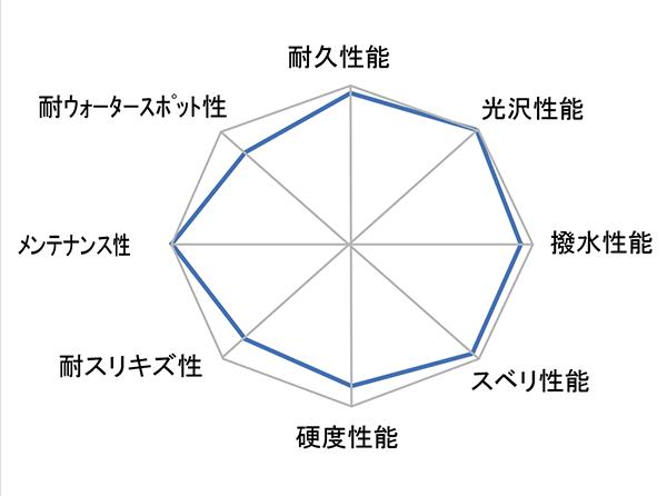 性能表グラフ